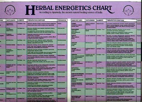 herb chart vita charts momentum98