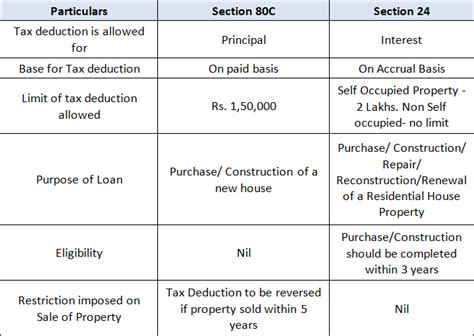 home loan interest deduction under section 24 b home loan emi and tax deduction on it emi calculator