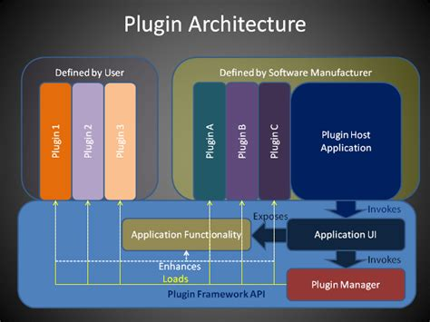 pattern based software design simple plug in architecture in plain c codeproject