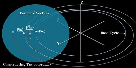 poincare section vicinity map definition