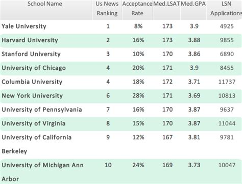 Columbia Mba Scale Score by Lsat Scoring Ultimate Guide