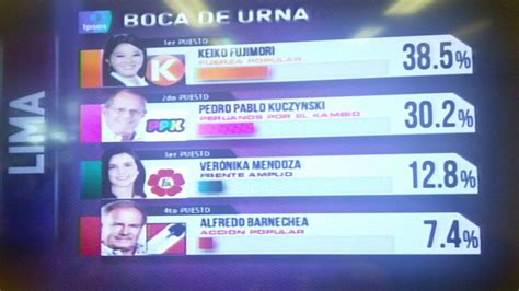 peru resultados electorales de boca a urna elecciones 2016 resultados a boca de urna de los