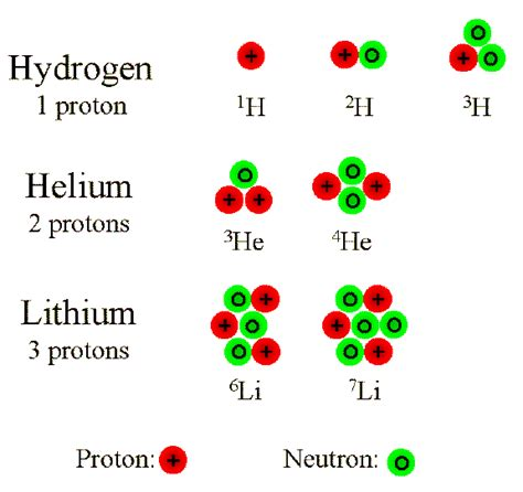 californium number of protons lecture 23 worlds within atoms