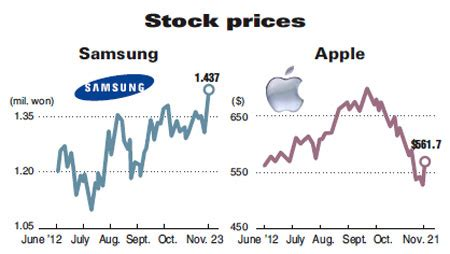 my jblog samsung up and apple stock prices record