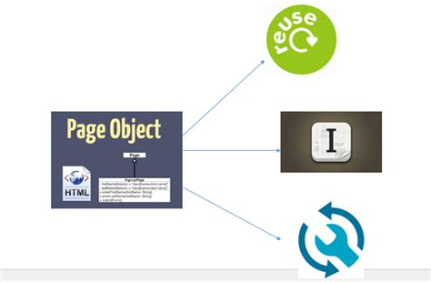 page object pattern coded ui automationplace page object model pom in selenium webdriver