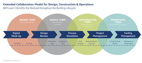 design management bim adapting manufacturing industry best practices to improve