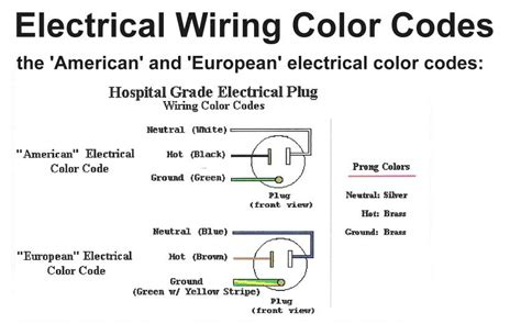 wire color code wiring diagram get free image about