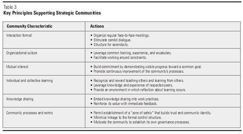 knowledge diffusion through strategic communities