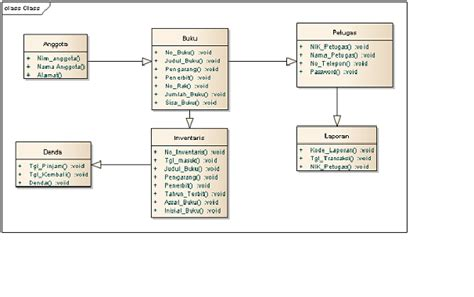 membuat class diagram perpustakaan areta93 contoh diagram uml perpustakaan