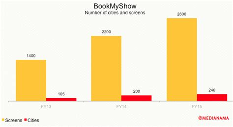 bookmyshow revenue bookmyshow reports rs 127 6 cr revenue for fy15 rs 13 5