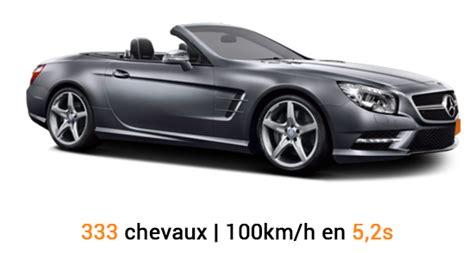 Location de voiture de luxe ou de sport chez Sixt