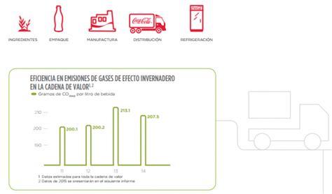 cadena de suministro coca cola femsa coca cola femsa medir 225 las emisiones de su cadena de valor