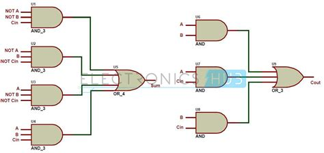 adder circuit diagram half adder diagram half get free image about wiring diagram