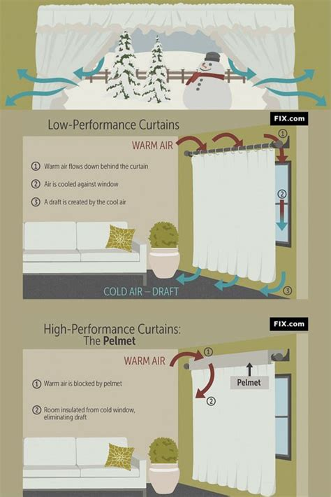 how do curtains reduce heat loss house insulation winter curtains here s how to prevent