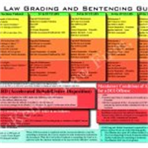 Does A Dui Stay On Your Criminal Record Criminal Sentencing Chart Firm
