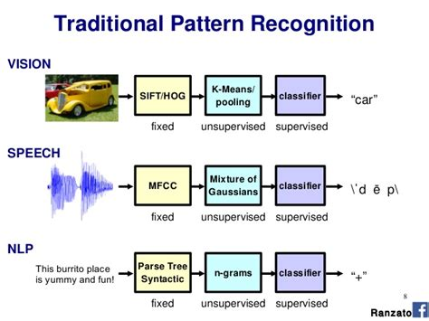 pattern recognition using svm lecture 06 marco aurelio ranzato deep learning