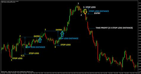 123 pattern forex trading trade forex 123 patterns forex free strategy download