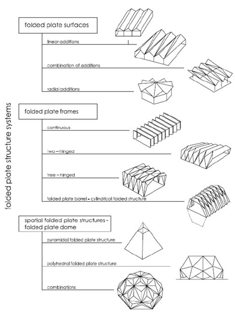 Forms Of Folded Structures 17 Download Scientific Diagram Folding Phlet Template