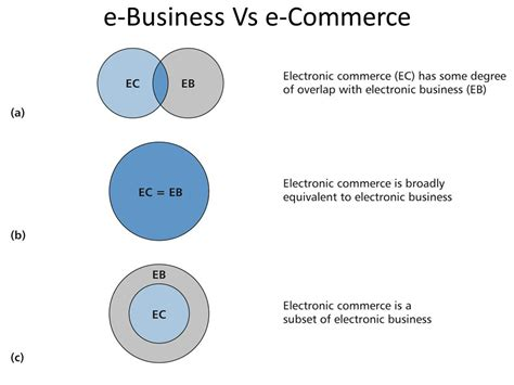 e commerce business e commerce business e business e business e commerce e