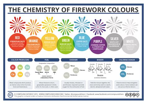 color chemistry the chemistry of fireworks compound interest