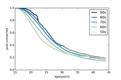 pattern analysis python probably overthinking it upcoming talk on survival