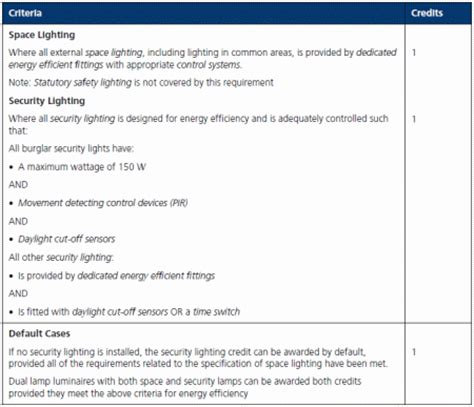 Light Criteria by Halogen Light Bulbs Halogen Wiring Diagram And Circuit