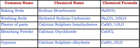 chemical name for table salt search results name hno2 as an acid the best hair style