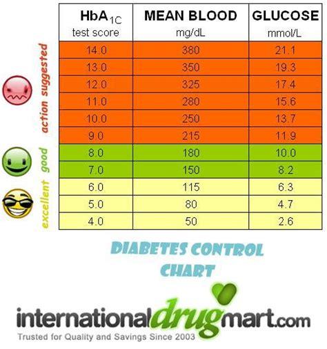 diabetes blood sugar levels sugar level