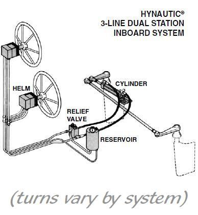 boat steering system diagram teleflex hynautic inboard hydraulic steering
