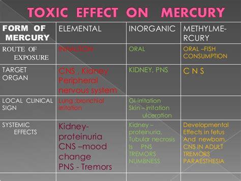 Detoxing Mercury Side Effects by Mercury Toxicity Hygiene
