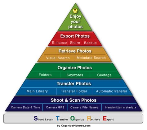 organizing workflow how i organize my digital photos using the store system
