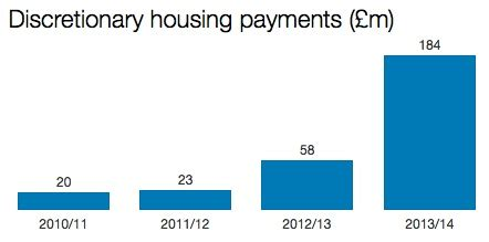 discretionary housing payment bedroom tax housing benefit bill will soar to 163 25bn by 2017 housing