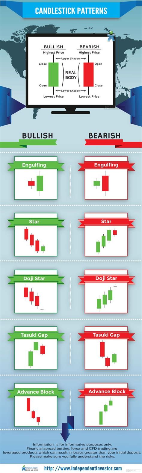 candlestick pattern day trading 25 unique day trading ideas on pinterest money trading