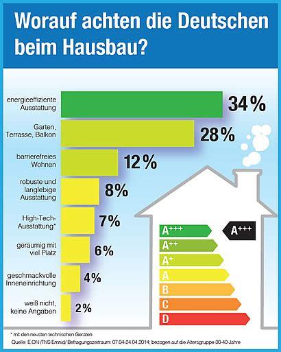 e on energie studie energiesparen top design flop