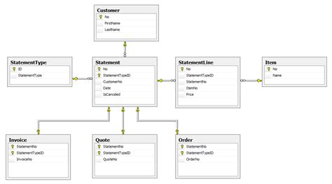 database design invoice system sql data modelling draft quote order invoice stack