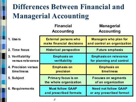 What Is The Difference Between Finance And An Mba by Chapter 1 Introduction
