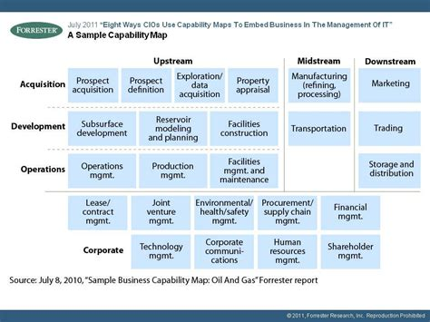 Gartner And Forrester Business Capability Models In Real Life Scenarios Capability Map Template