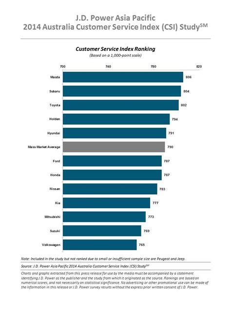 2014 Mba Rankings Australia by Mazda Tops Australian J D Power Customer Satisfaction