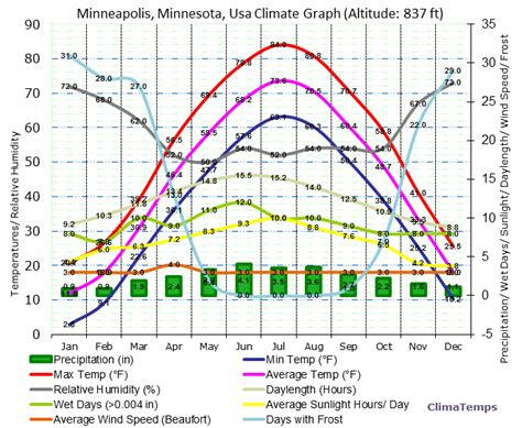 weather in march in minneapolis photos climate graph for minneapolis minnesota usa