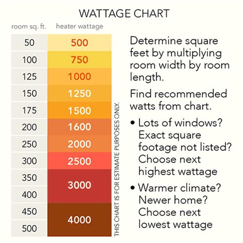 top 28 average watts used in a home microwave wattage