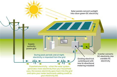 environmental energies solar power solar energy solutions