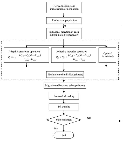 adaptive line pattern harmonized algorithm research on financial distress prediction with adaptive
