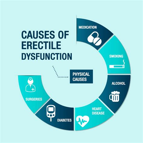 diagnosis and treatment of female sexual dysfunction erectile dysfunction causes symptoms methods of