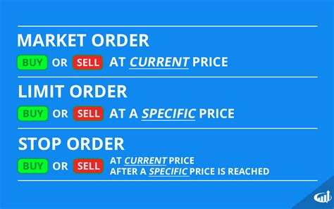 bid stock stock market order types explained