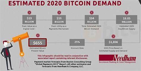 bitcoin price prediction new bitcoin price prediction by needham puts value at 655