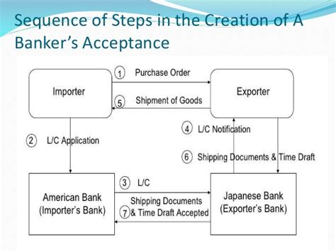 Advantages Of Letter Of Credit And Bankers Acceptance Banker S Acceptance