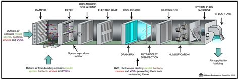 uv lights in air handling units how does uvc light clean an air handling unit