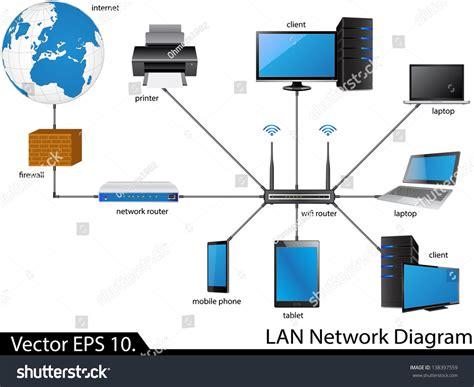 network pattern illustrator lan network diagram vector illustrator eps stock vector