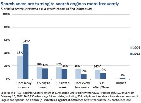 Search Engine Use Findings Pew Research Center