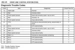 Isuzu Fault Codes Isuzu Trooper Owners Club Uk View Topic Quot Check